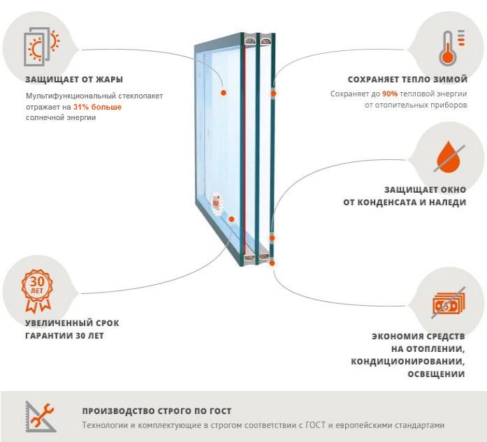 Новинка 2014 года – мультифункциональный стеклопакет с системой климат-контроля